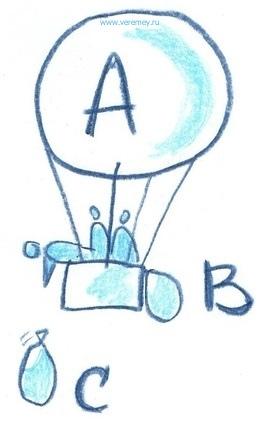 ABC-анализ в закупках