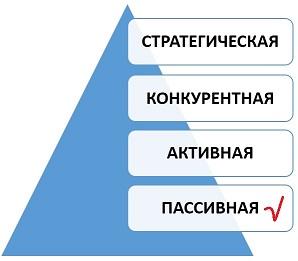 Пассивная стадия развития закупочной деятельности