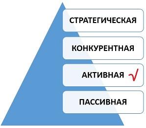 Активная стадия развития закупочной деятельности