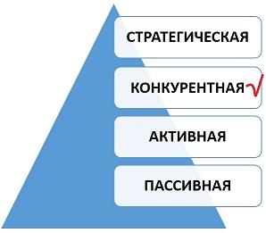 Конкурентная стадия развития закупочной деятельности