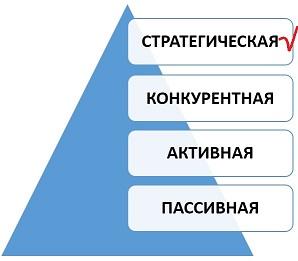 Стратегическая стадия развития закупочной деятельности