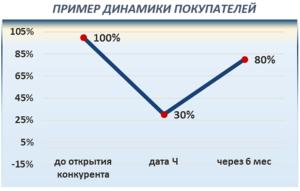 Динамика покупателей после входа крупного конкурента