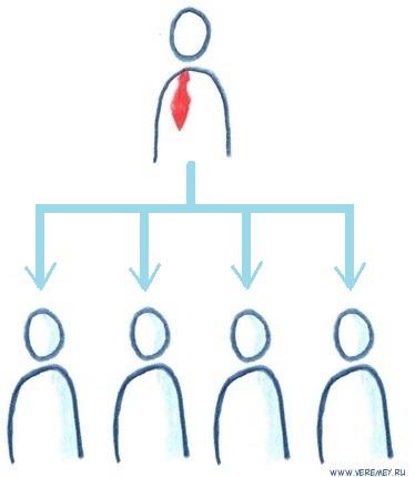 Структура отдела закупок