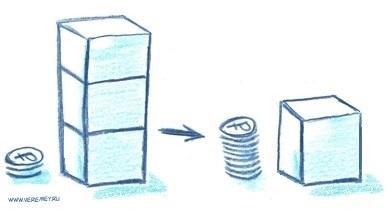 Суть управления товарными запасами