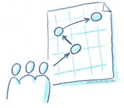 Развитие отдела закупок и управление