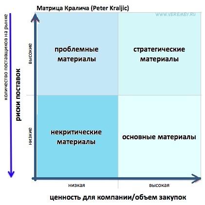 Управление поставщиками - матрица Кралича