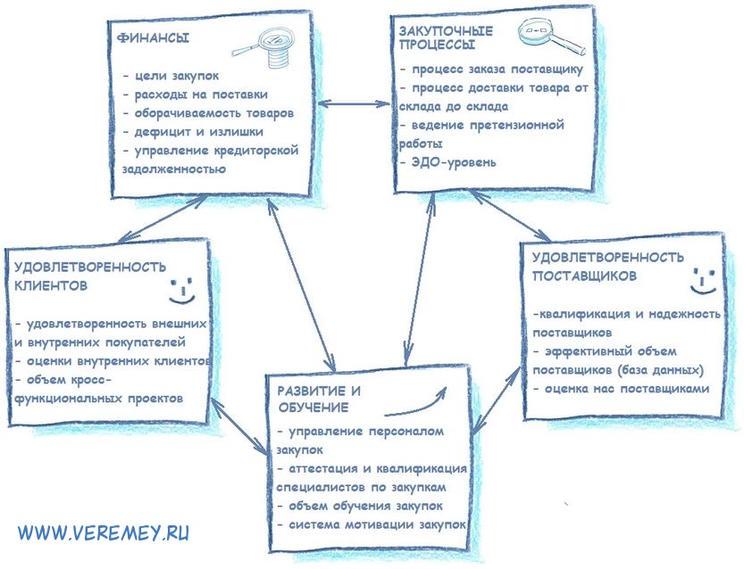 оценка эффективности закупок на предприятии