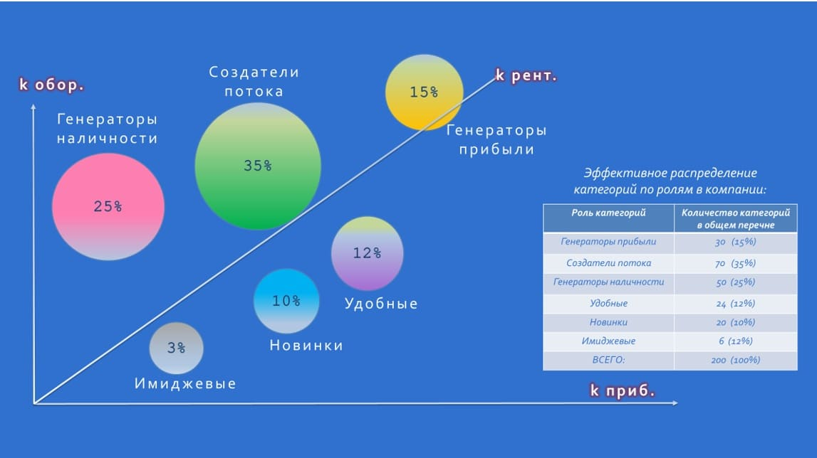 пузырьковая диаграмма по кросс-категориальному анализу