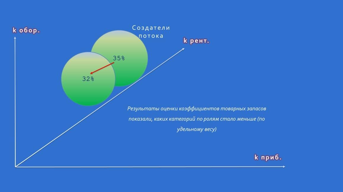 Фактические показатели по кросс-категориальному анализу