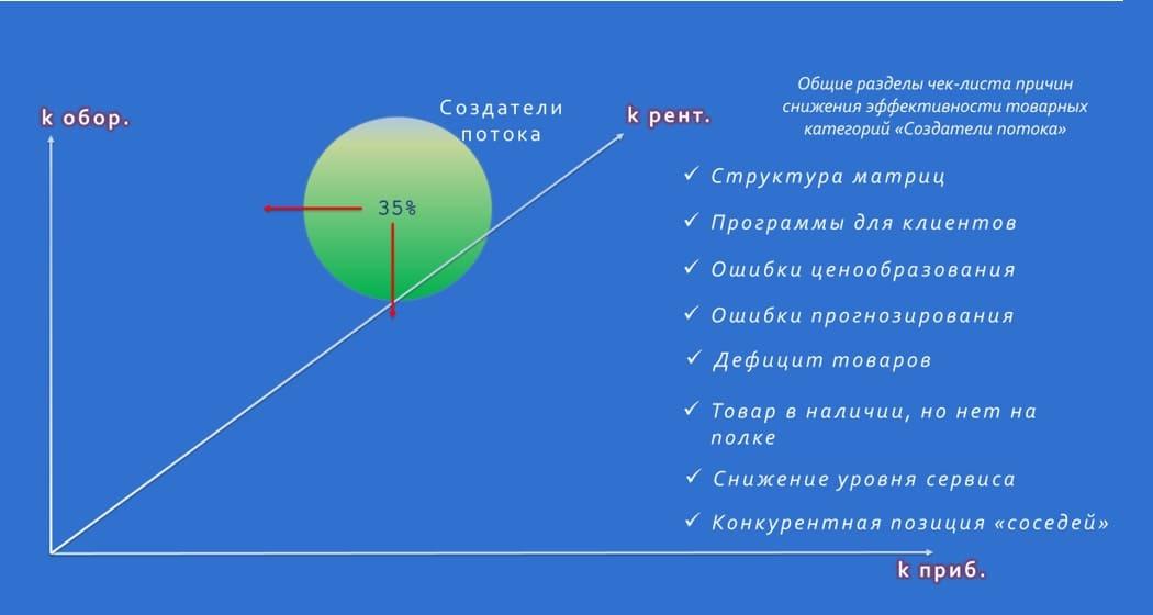 Чек-лист причин снижения эффективности категорий