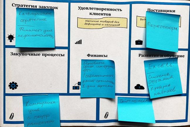 Схема. Выявление потребностей в обучении отдела закупок